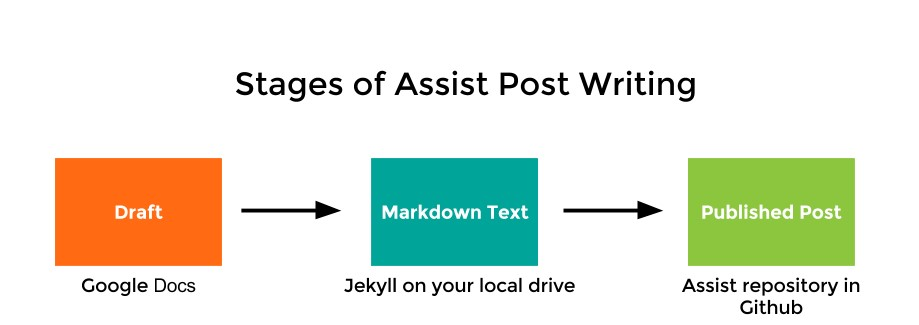 stages of assist post writing